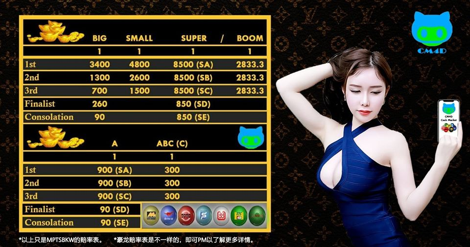 Beli 4D Online Guna App CM4D – Download CM4D