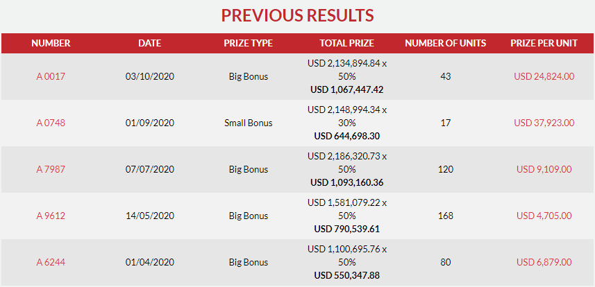 43 Pemenang 4D Jackpot GD Lotto USD1,067,447.42